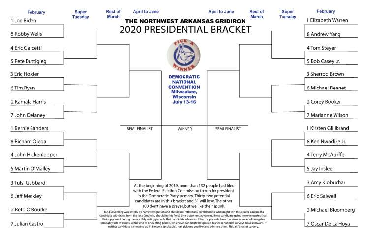 2020 Presidential Bracket – No...